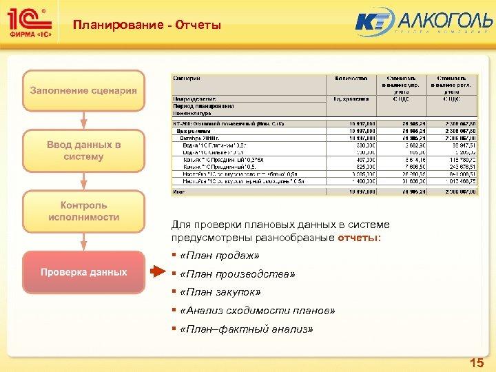 Планирование - Отчеты Для проверки плановых данных в системе предусмотрены разнообразные отчеты: § «План