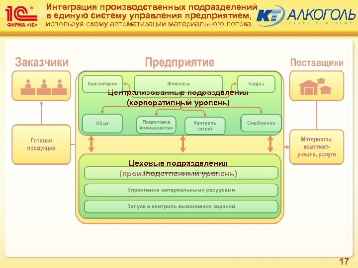 Интеграция производственных подразделений в единую систему управления предприятием, используя схему автоматизации материального потока Централизованные