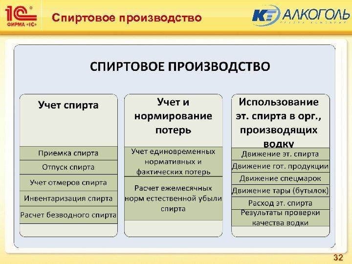 Спиртовое производство Конфигурация « 1 С: Спиртовое производство» включает 3 функциональные подсистемы 32