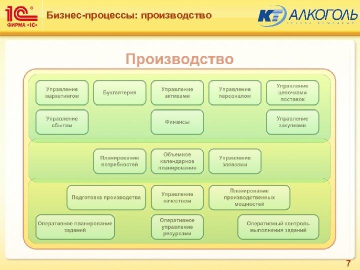 Бизнес-процессы: производство 7