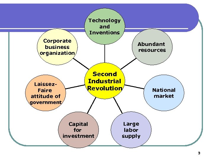 Technology and Inventions Corporate business organization Laissez. Faire attitude of Abundant resources Second Industrial