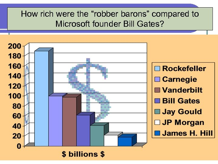 """How rich were the """"robber barons"""" compared to Microsoft founder Bill Gates? 9"""