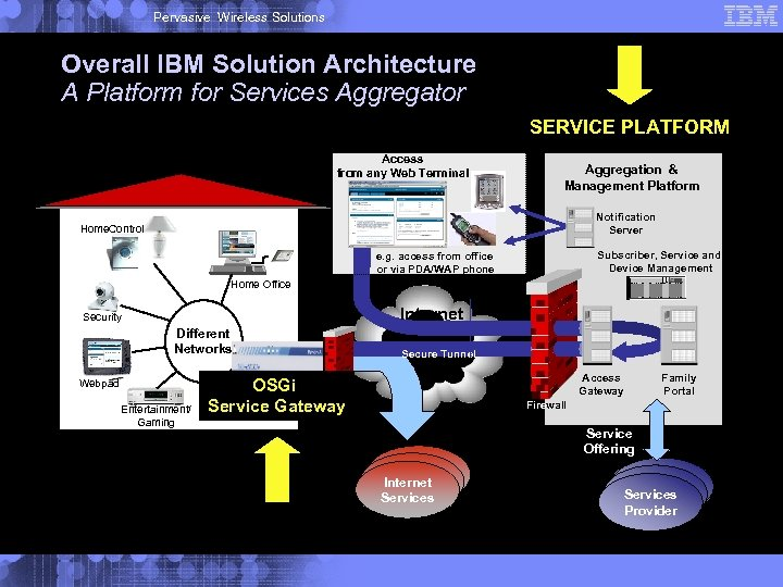 Pervasive Wireless Solutions Overall IBM Solution Architecture A Platform for Services Aggregator SERVICE PLATFORM