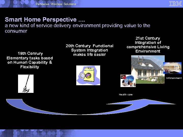 Pervasive Wireless Solutions Smart Home Perspective. . a new kind of service delivery environment