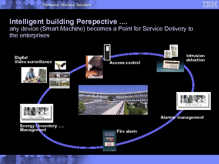 Pervasive Wireless Solutions Intelligent building Perspective. . any device (Smart Machine) becomes a Point