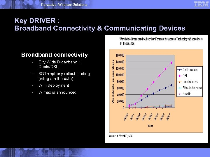 Pervasive Wireless Solutions Key DRIVER : Broadband Connectivity & Communicating Devices Broadband connectivity -