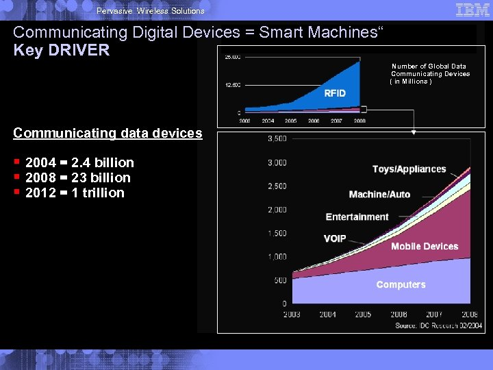"""Pervasive Wireless Solutions Communicating Digital Devices = Smart Machines"""" Key DRIVER Number of Global"""