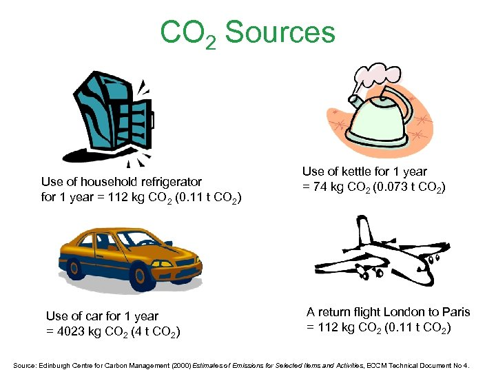 CO 2 Sources Use of household refrigerator for 1 year = 112 kg CO
