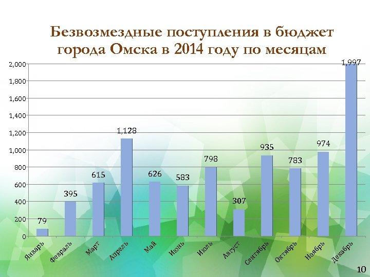 Безвозмездные поступления в бюджет города Омска в 2014 году по месяцам 1, 997 2,