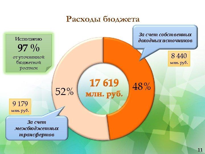 Расходы бюджета За счет собственных доходных источников Исполнено 97 % 8 440 от уточненной