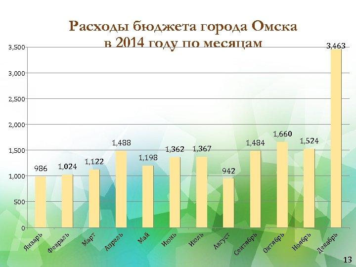 Расходы бюджета города Омска в 2014 году по месяцам 3, 500 3, 463 3,
