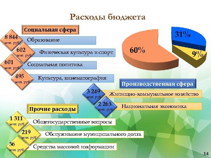 Расходы бюджета Социальная сфера 8 844 Образование млн. руб. 602 Физическая культура и спорт