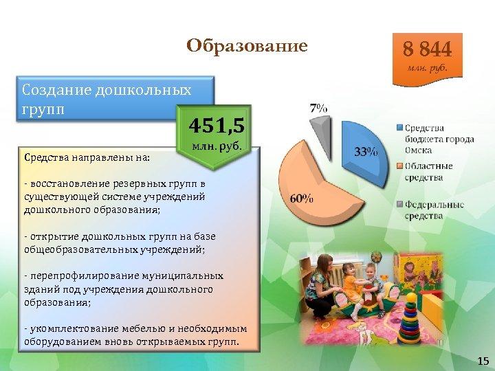 Образование 8 844 млн. руб. Создание дошкольных групп 451, 5 Средства направлены на: млн.
