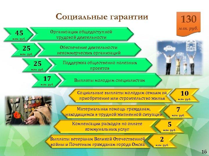 Социальные гарантии 45 130 млн. руб. Организация общедоступной трудовой деятельности млн. руб. 25 Обеспечение