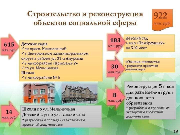 Строительство и реконструкция объектов социальной сферы 615 млн. руб. Детские сады üпо просп. Космический