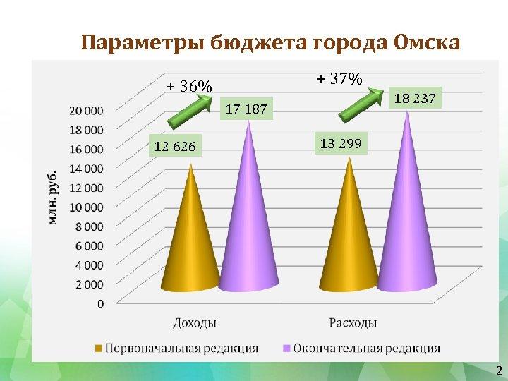 Параметры бюджета города Омска + 37% + 36% 18 237 17 187 12 626