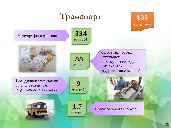 Транспорт 433 млн. руб. Межтарифная разница 334 млн. руб. 88 млн. руб. Координация перевозок