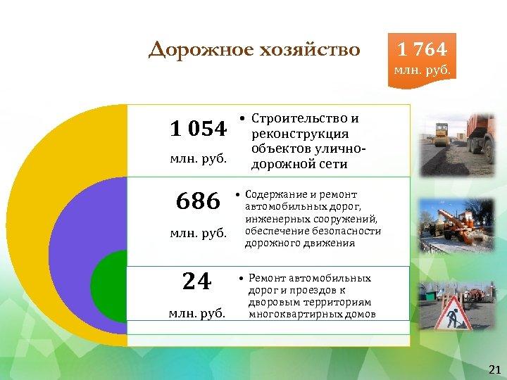 Дорожное хозяйство 1 764 млн. руб. • Строительство и 1 054 реконструкция объектов уличномлн.