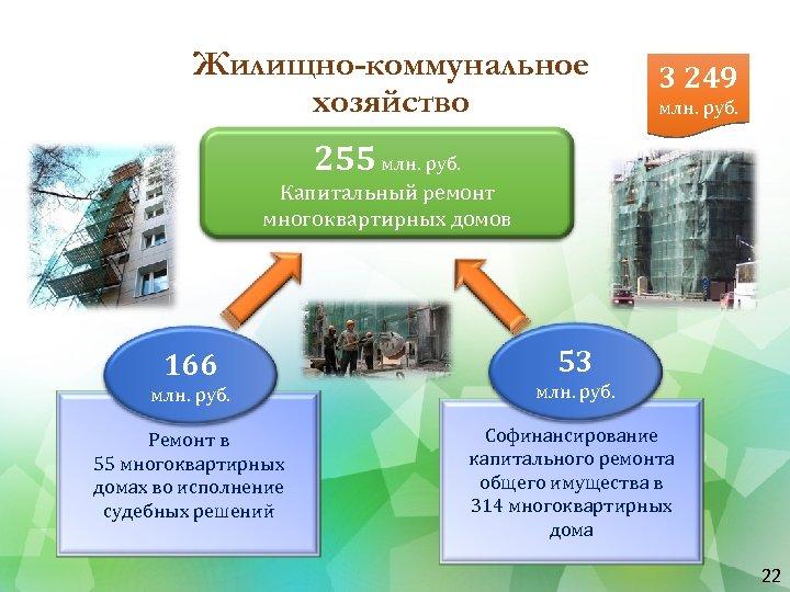 Жилищно-коммунальное хозяйство 3 249 млн. руб. 255 млн. руб. Капитальный ремонт многоквартирных домов 166