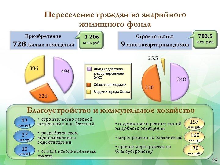 Переселение граждан из аварийного жилищного фонда Приобретение 728 жилых помещений 1 206 млн. руб.