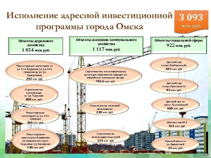 Исполнение адресной инвестиционной 3 093 млн. руб. программы города Омска Объекты дорожного хозяйства 1