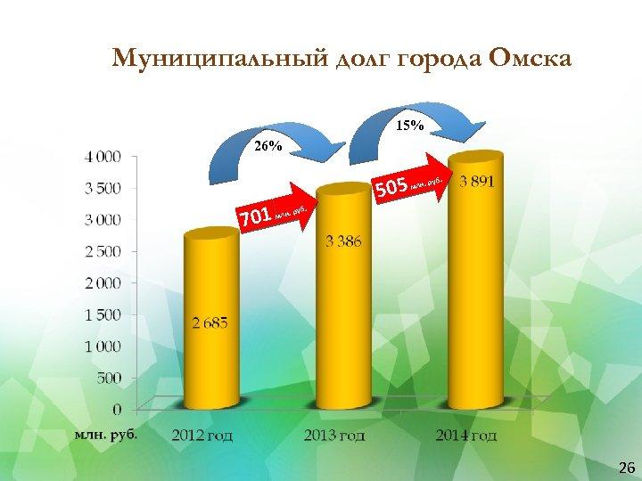 Муниципальный долг города Омска 15% 26% 701 505 млн. руб. 26