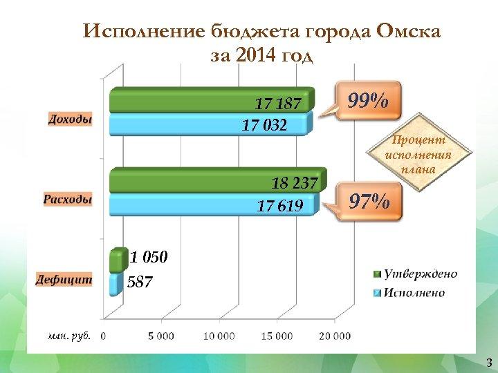 Исполнение бюджета города Омска за 2014 год 17 187 17 032 18 237 17