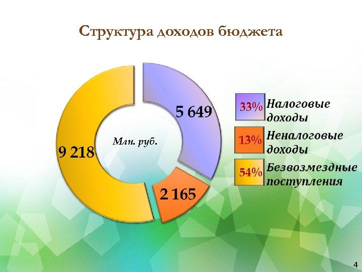 Структура доходов бюджета 33% Млн. руб. 13% 54% 4