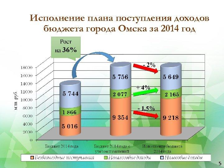 Исполнение плана поступления доходов бюджета города Омска за 2014 год - 2% + 4%