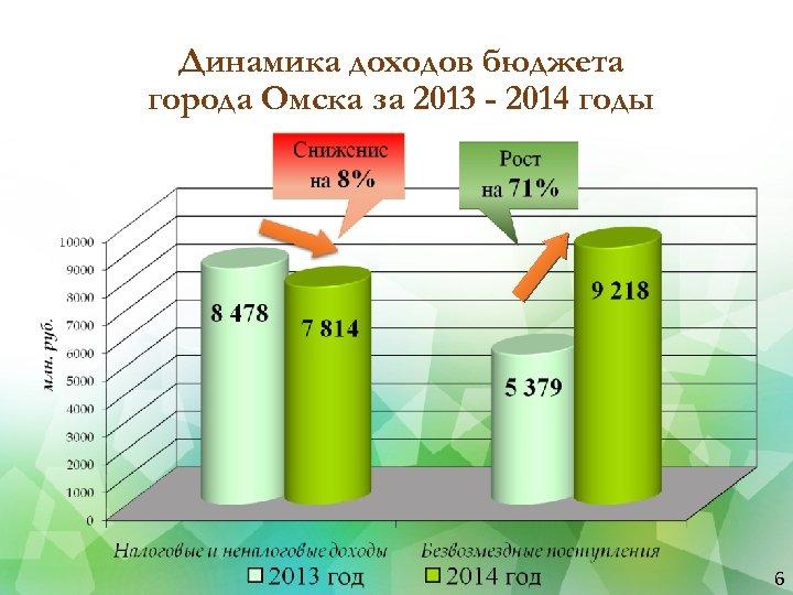 Динамика доходов бюджета города Омска за 2013 - 2014 годы 6