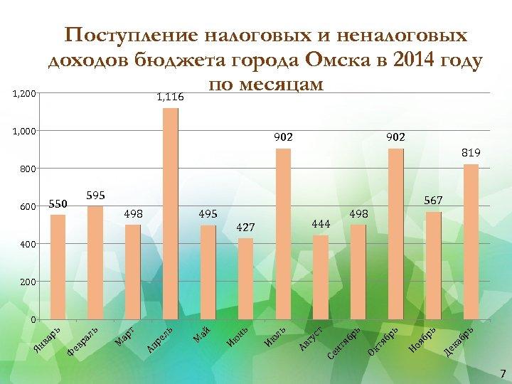 Поступление налоговых и неналоговых доходов бюджета города Омска в 2014 году по месяцам 1,