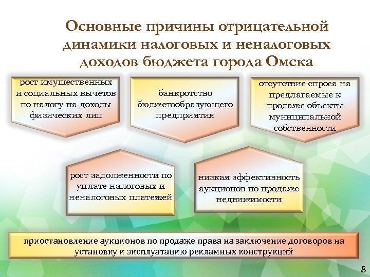 Основные причины отрицательной динамики налоговых и неналоговых доходов бюджета города Омска рост имущественных и