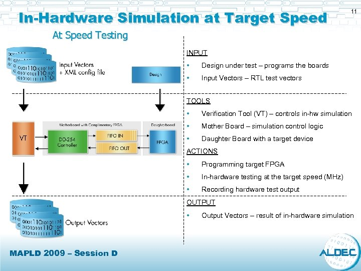 In-Hardware Simulation at Target Speed 11 At Speed Testing INPUT • Design under test