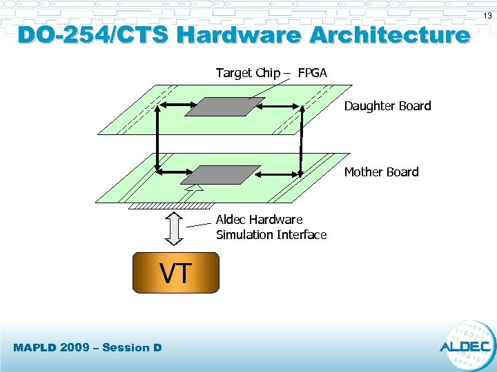 DO-254/CTS Hardware Architecture Target Chip – FPGA Daughter Board Mother Board Aldec Hardware Simulation