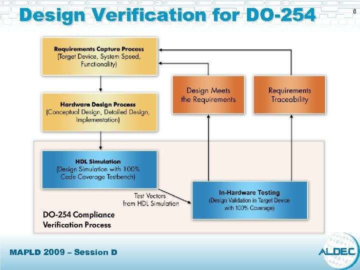 Design Verification for DO-254 MAPLD 2009 – Session D 6