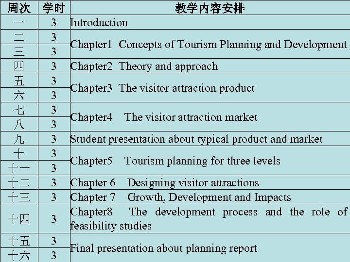 周次 学时 教学内容安排 3 Introduction 一 3 二 Chapter 1 Concepts of Tourism Planning