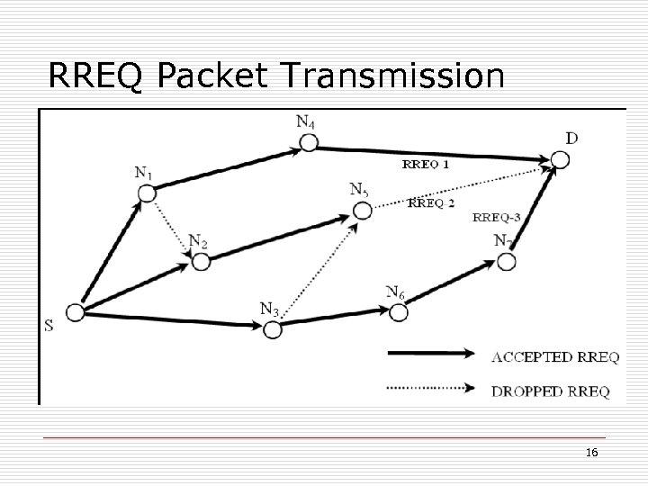 RREQ Packet Transmission 16