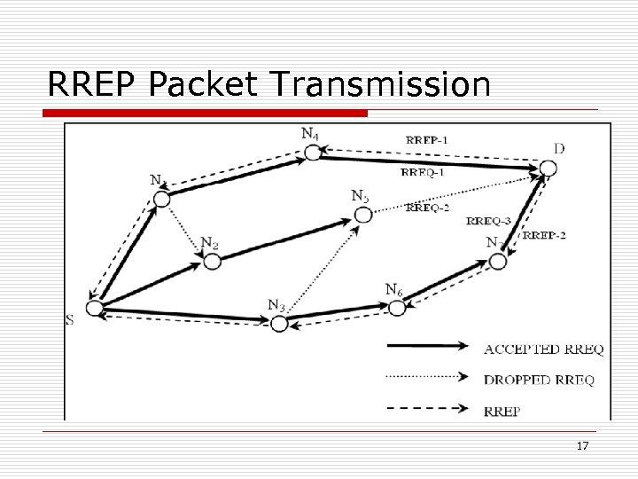 RREP Packet Transmission 17
