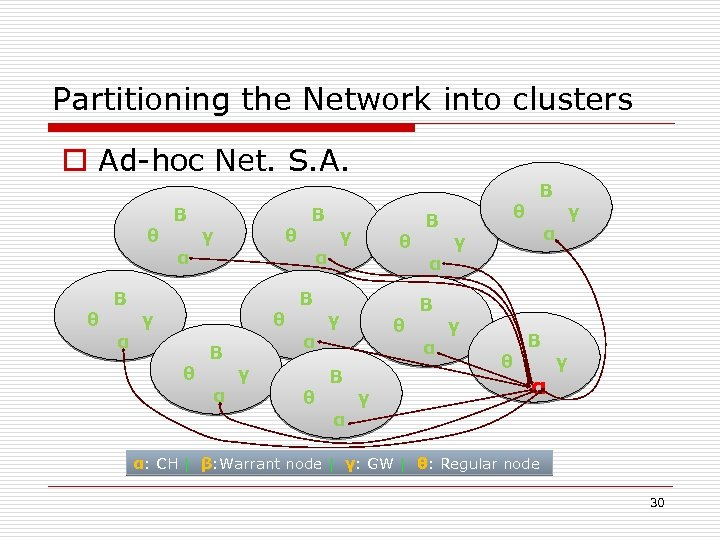 Partitioning the Network into clusters o Ad-hoc Net. S. A. θ θ Β α
