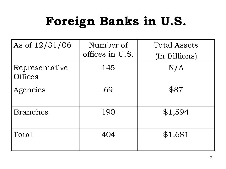 Foreign Banks in U. S. As of 12/31/06 Number of offices in U. S.