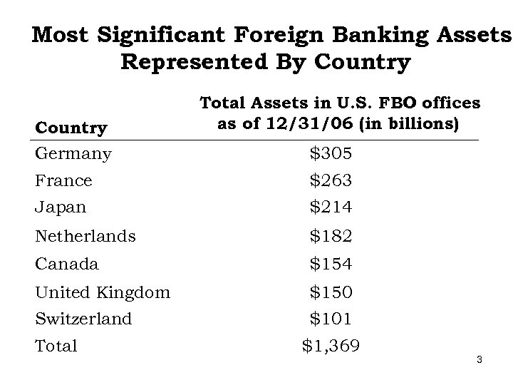 Most Significant Foreign Banking Assets Represented By Country Germany Total Assets in U. S.