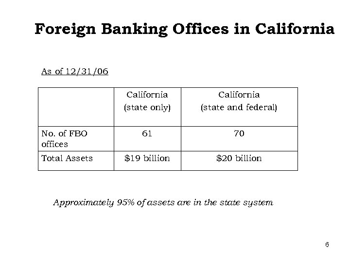 Foreign Banking Offices in California As of 12/31/06 California (state only) California (state and