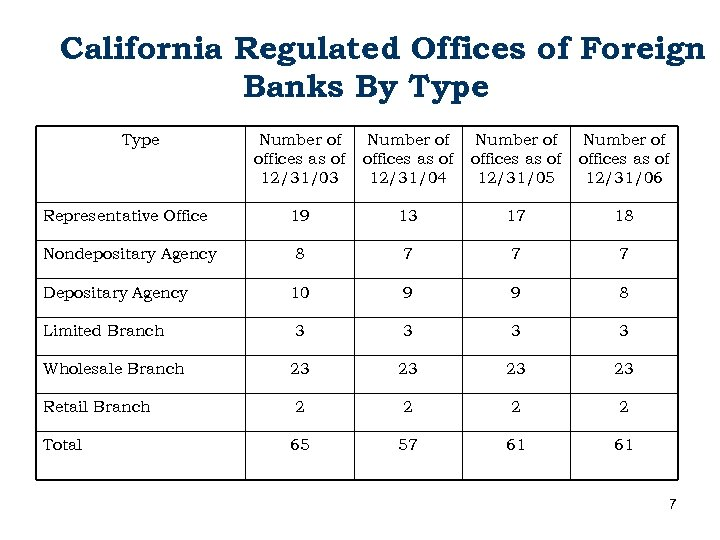 California Regulated Offices of Foreign Banks By Type Number of offices as of 12/31/03