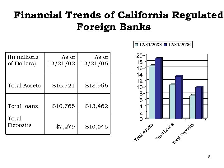 Financial Trends of California Regulated Foreign Banks (In millions of Dollars) As of 12/31/03