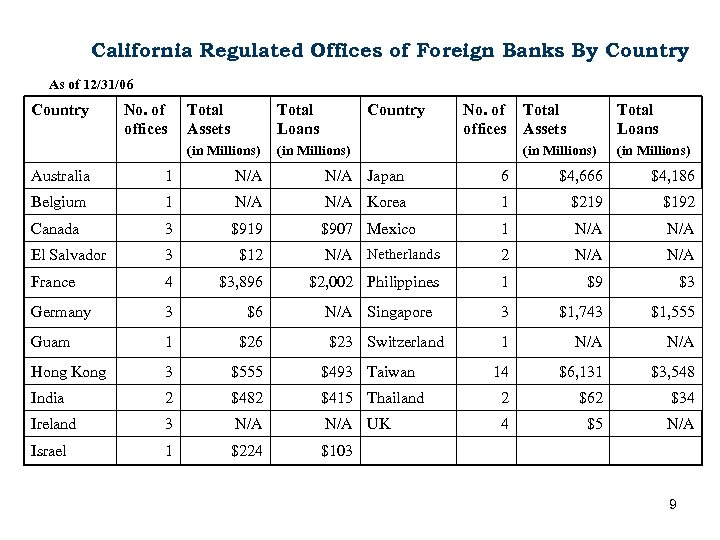 California Regulated Offices of Foreign Banks By Country As of 12/31/06 Country No. of