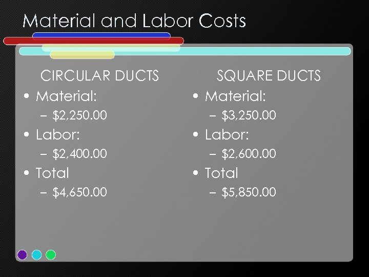 Material and Labor Costs CIRCULAR DUCTS • Material: – $2, 250. 00 • Labor: