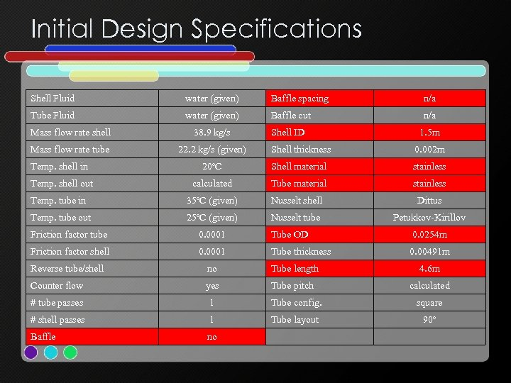 Initial Design Specifications Shell Fluid water (given) Baffle spacing n/a Tube Fluid water (given)