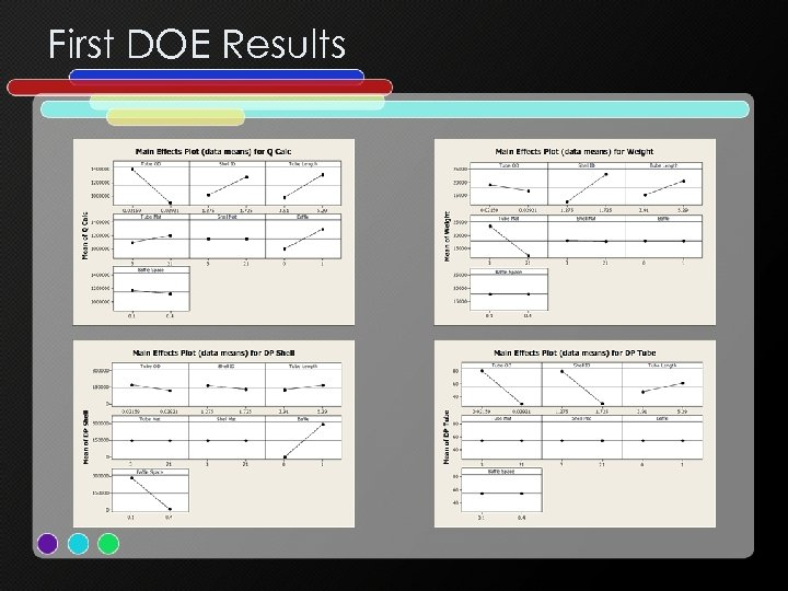 First DOE Results