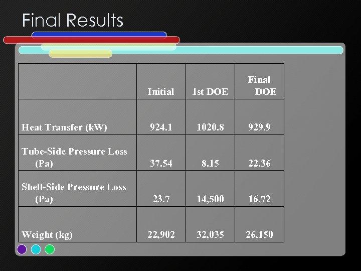 Final Results Final DOE Initial 1 st DOE Heat Transfer (k. W) 924. 1