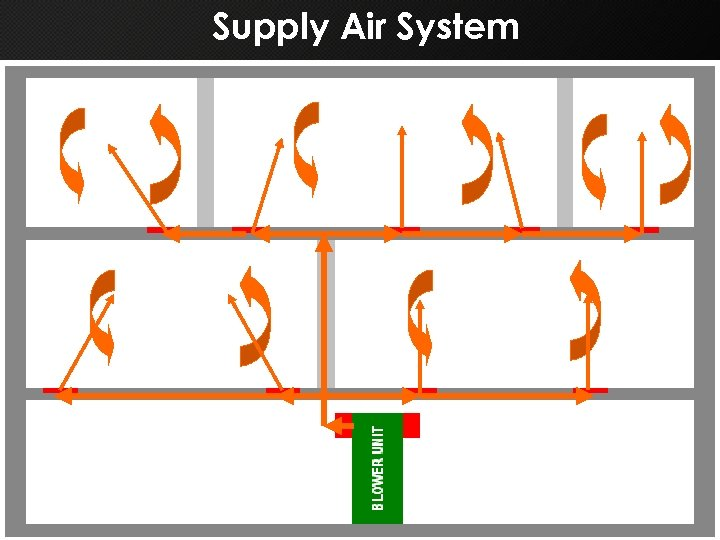 Supply Air System